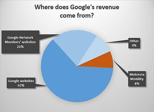 WheredoesGoogleRevenueComeFrom-BGR.com