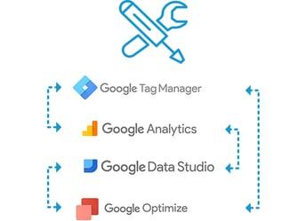 Google Tag + Analytics Config