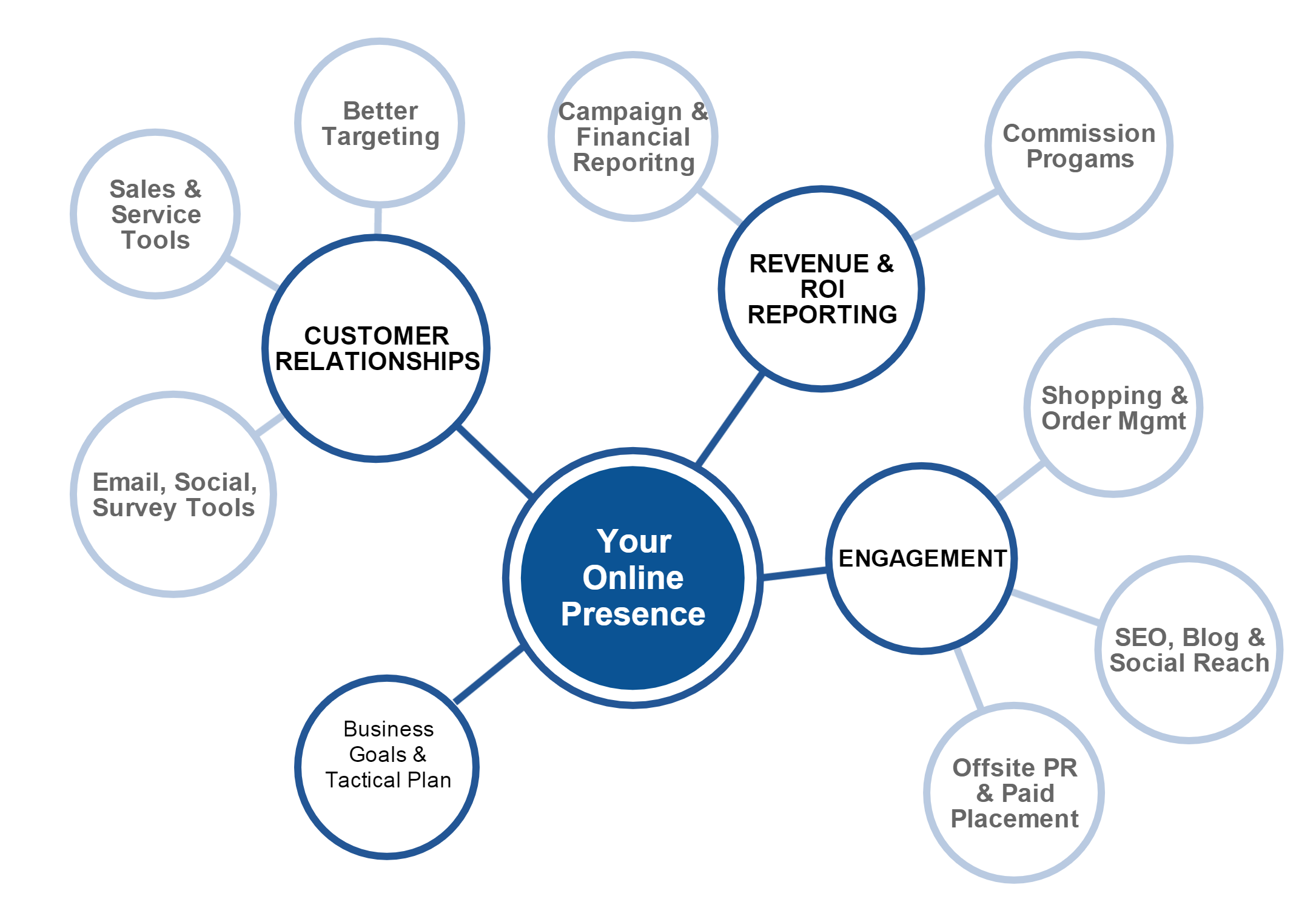 marketing_operations_visual_diagram.png