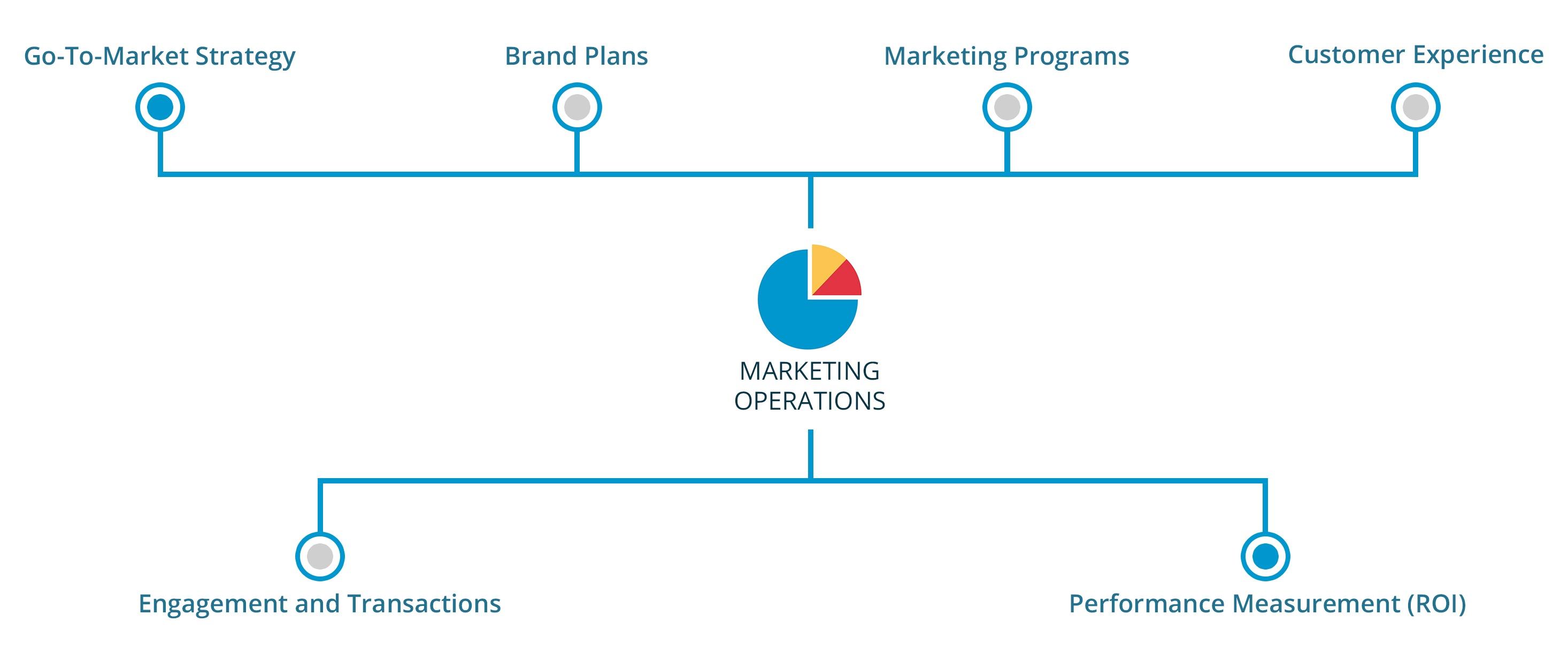 Marketing_Operations_graphic.jpg