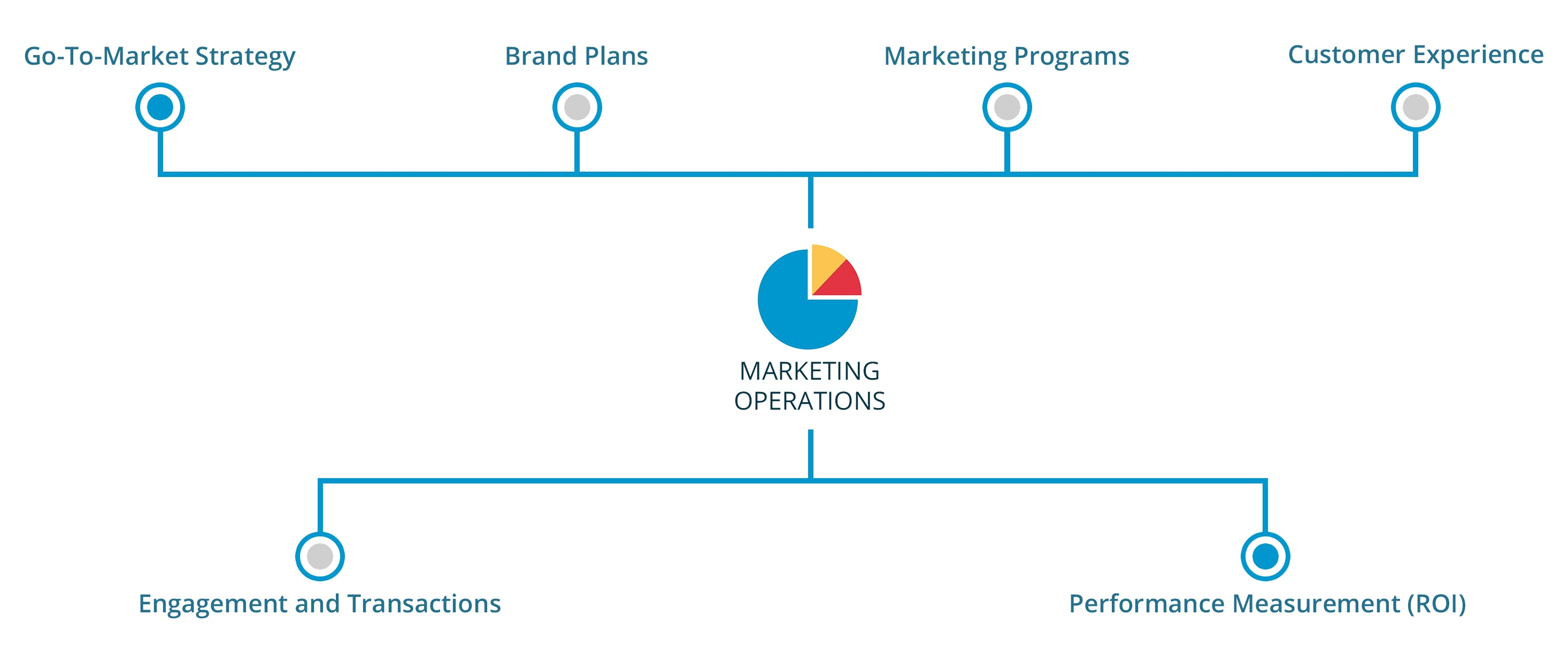 Marketing_Operations_graphic.jpg
